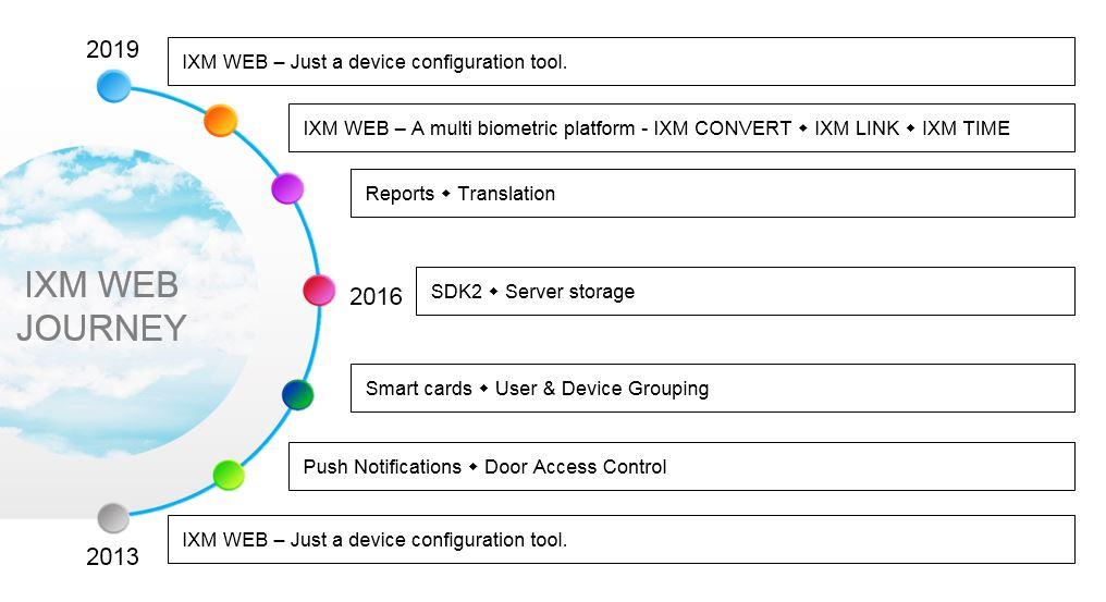IXM web journey