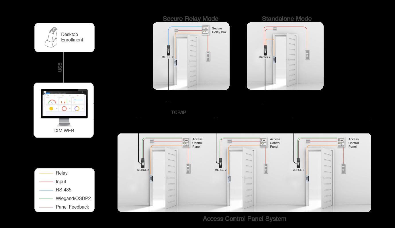 MERGE 2 Network Architecture