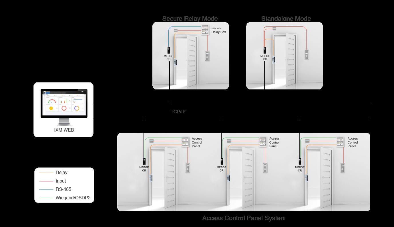 MERGE CR Network Architecture
