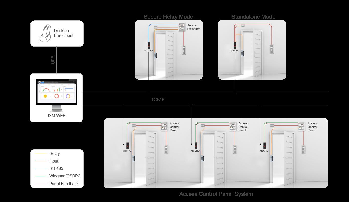 MYCRO Network Architecture