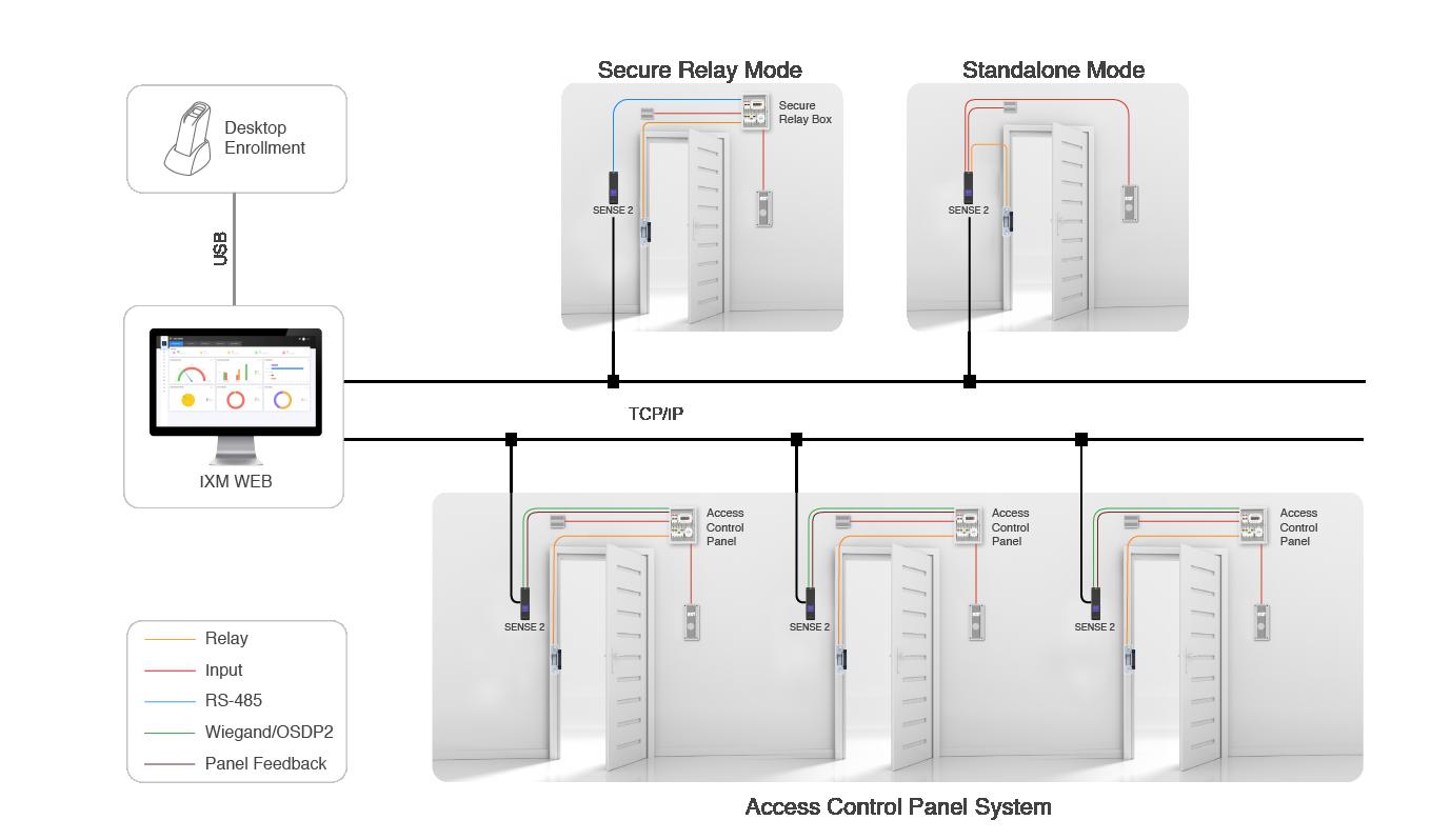 SENSE 2 Network Architecture