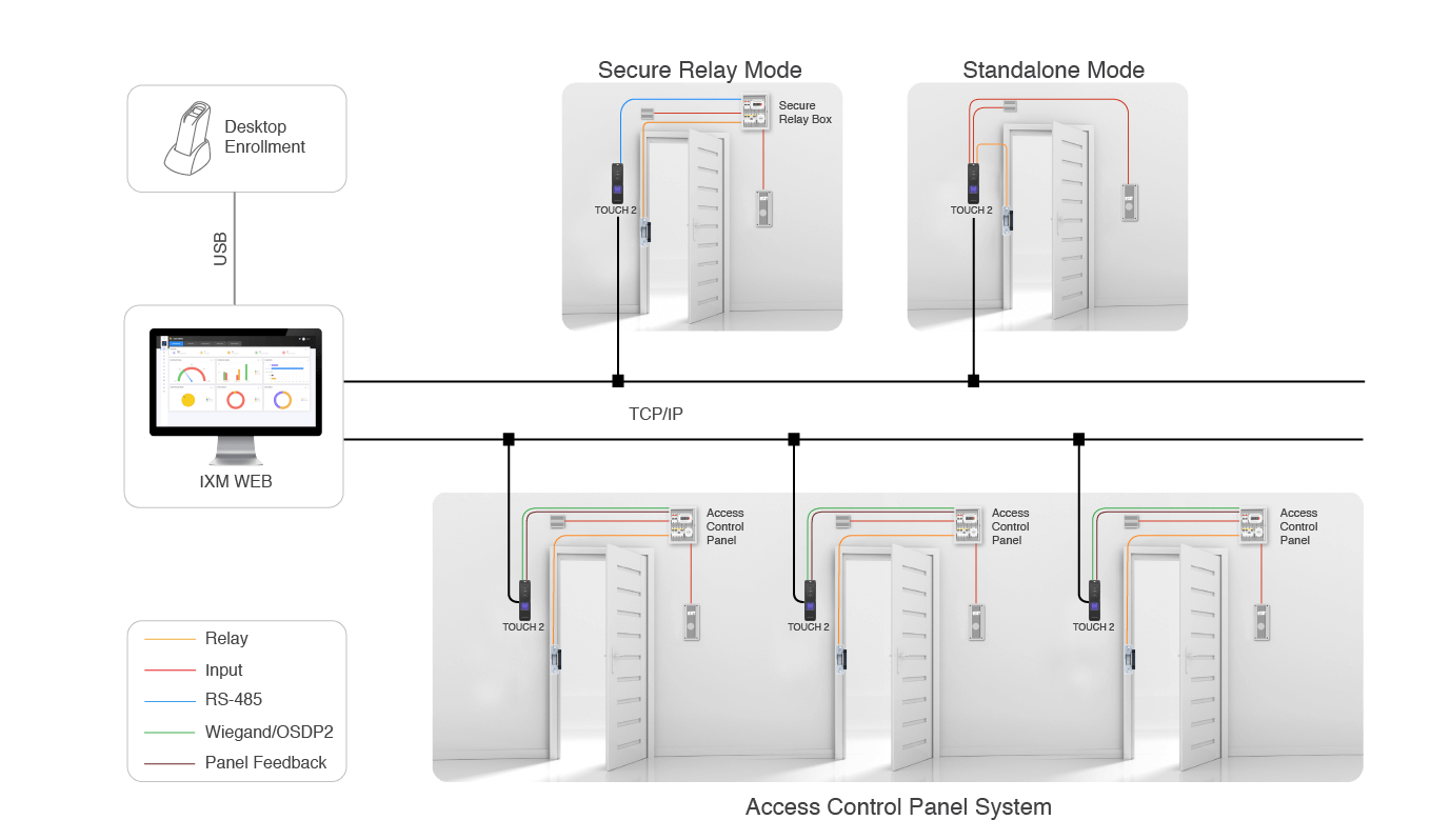 TOUCH 2 Network Architecture
