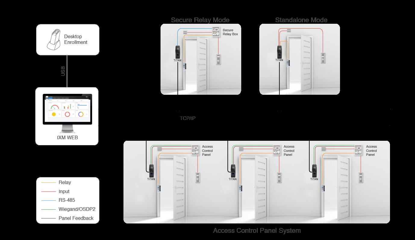 IXM TITAN network architecture