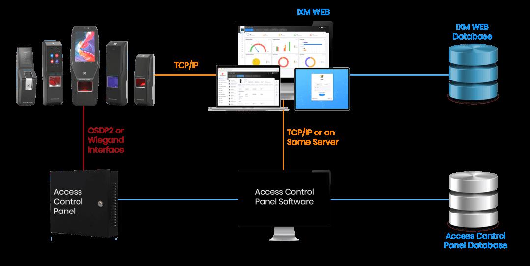 IXM link architecture