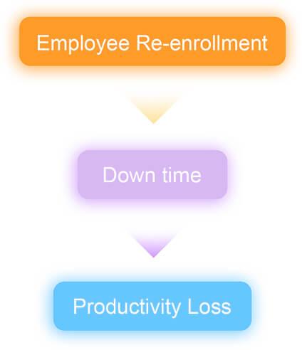skip re enrollment IXM CONVERT
