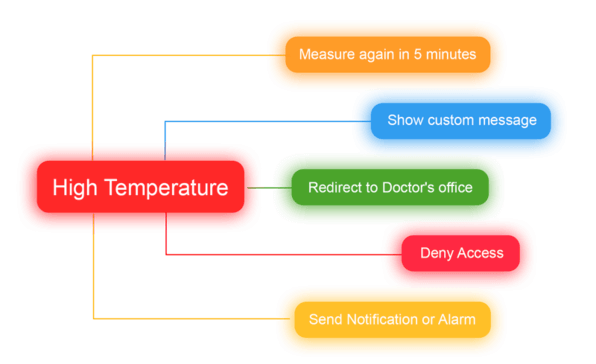 Thermal Body Temperature Detection Entry